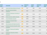 Top Medical Universities in the World 2014
